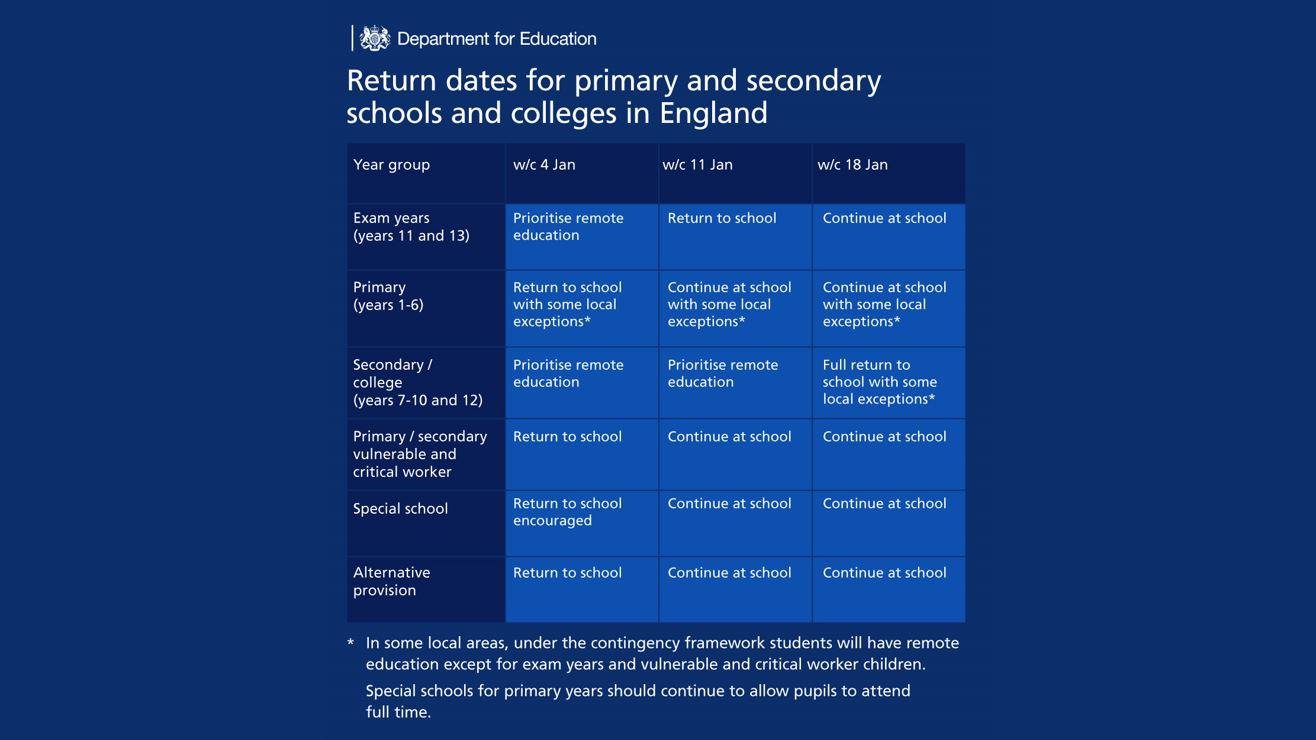 School Return Date Jan 2021 Update